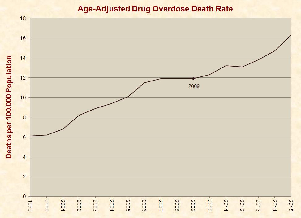 15_overdoses