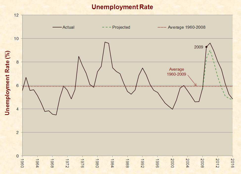 8_unemployment