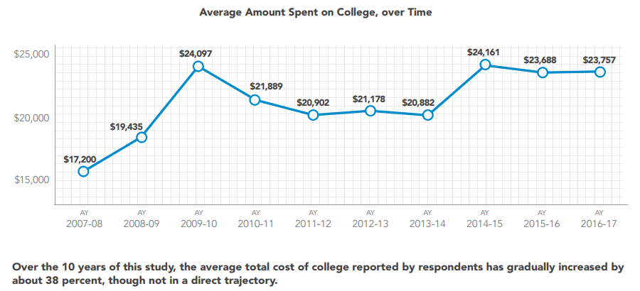 Avg Amt Spent on College
