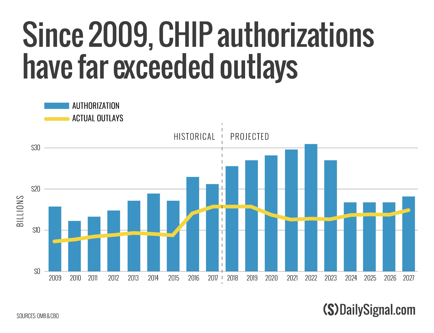 CHIP-Authorizations-and-Outlays (1)