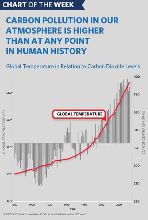 Carbon pollution