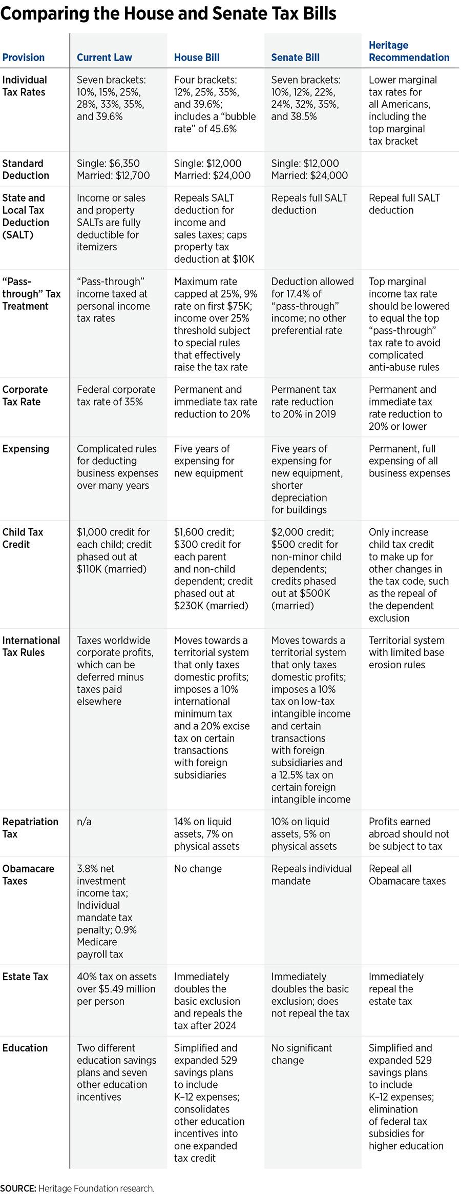 DS-tax-bill-comparison-v2