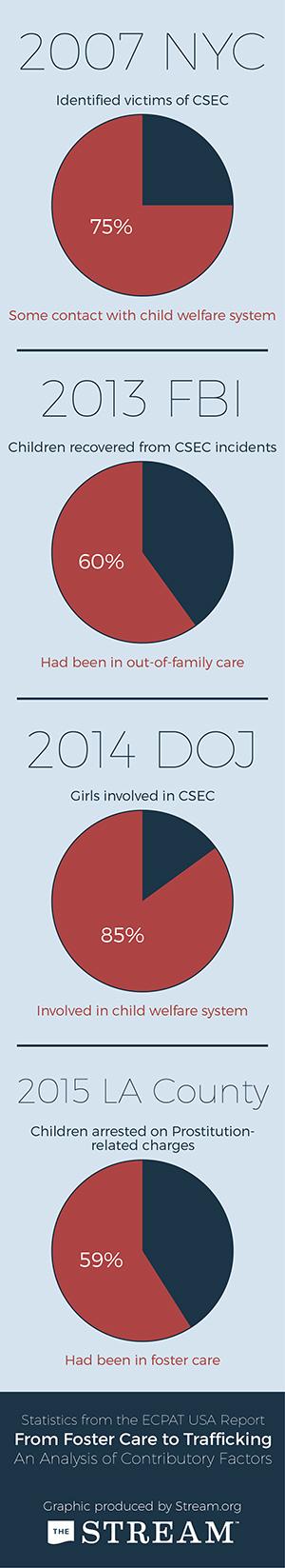 ESPAT Report CSEC Trafficking Statistics - 300