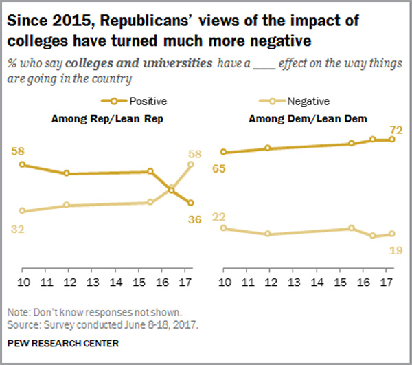Graph Republicans and College - 600