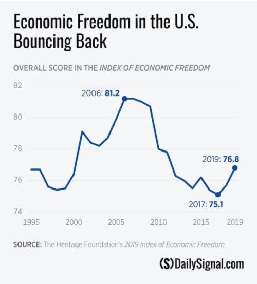 Index of Economic Freedom - 500