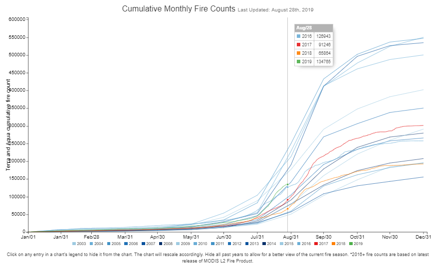 Image: Cumulative Monthly Fire Count for Entire Amazon, 2019 represented in green. Source: https://www.globalfiredata.org/forecast.html