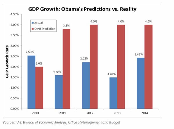 Obama economic chart - 600