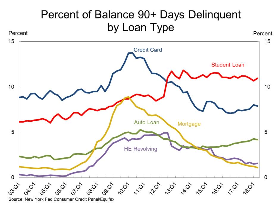 Percent-of-Balance-90-Days-Delinquent-Q2-2018
