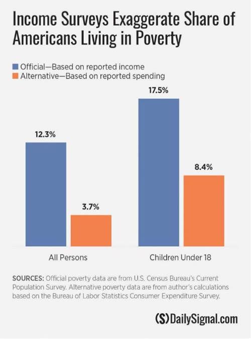 Poverty chart.jpg - 500