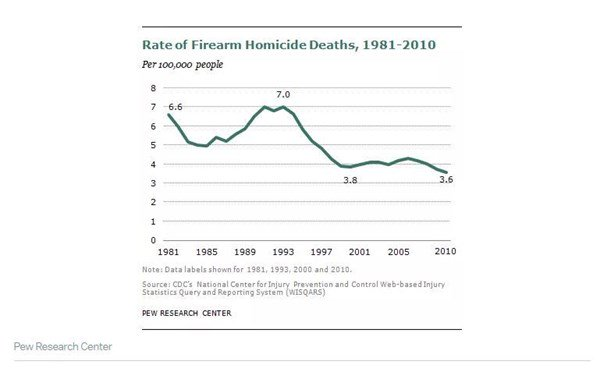 Rate of Firearm Homicide Deaths