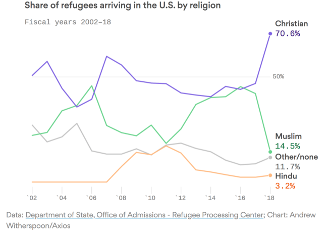 Refugee Chart Furnish