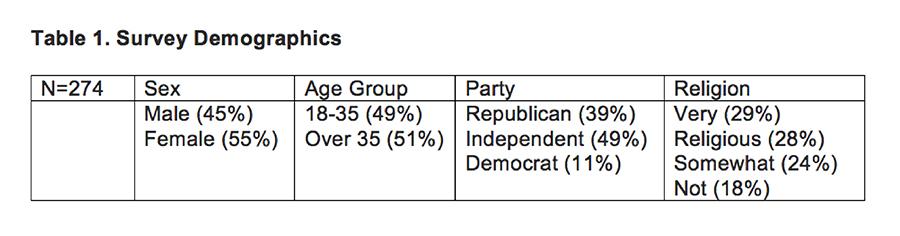 Table 1 Survey Demographics - 900
