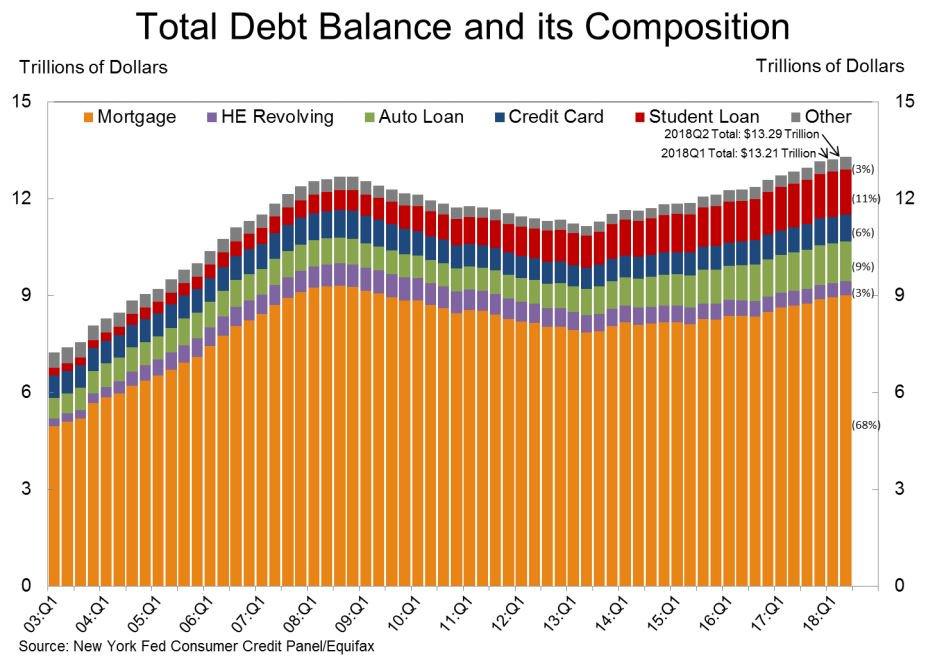 Total-Debt-Balance-Q2-2018