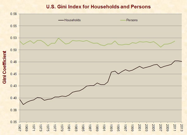 US Gini for Households and Persons_compressed