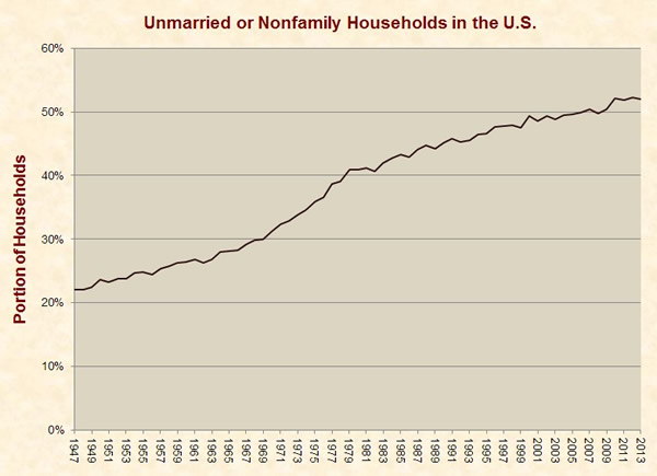 Unmarried Nonfamily households_compressed