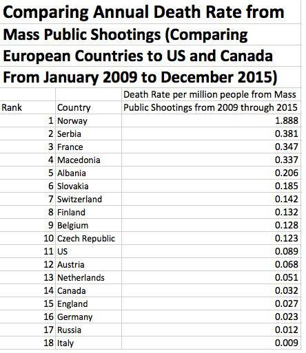 annual_death_rate_mass_shootingsjpg