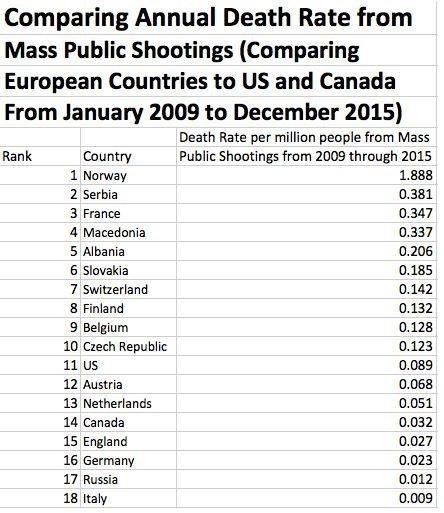 annual_death_rate_mass_shootingsjpg