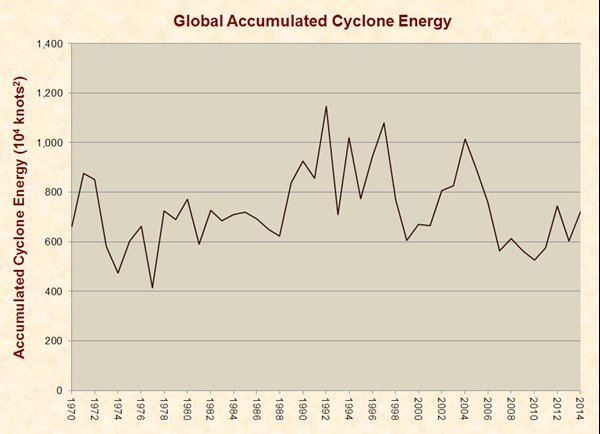 cyclone_energy-full