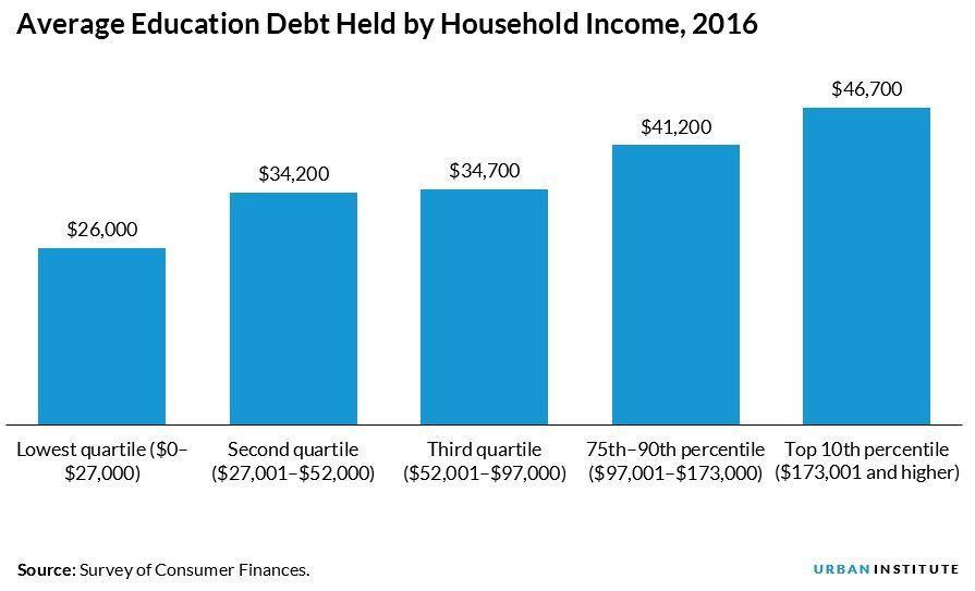 edu debt 2