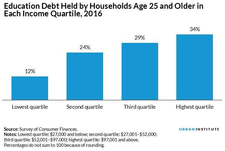 edu debt