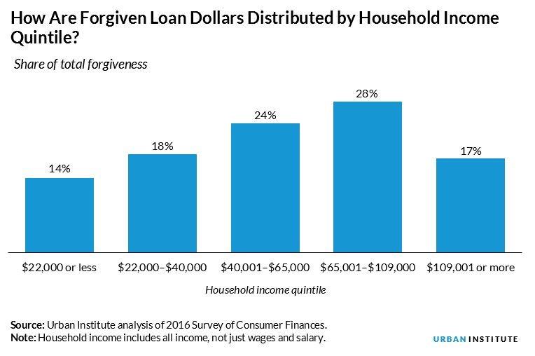 est debt forgiveness 2