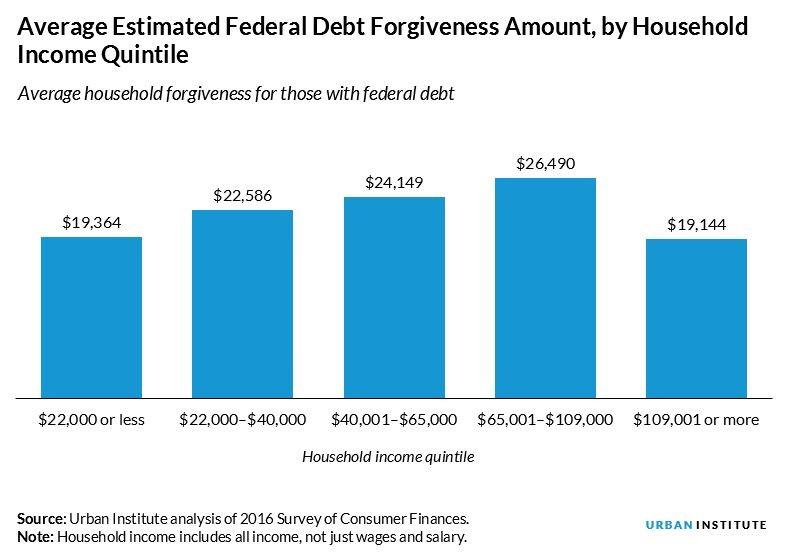 est debt forgiveness