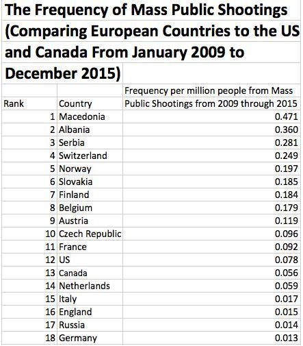 frequency_of_mass_shootings_by_countryjpg
