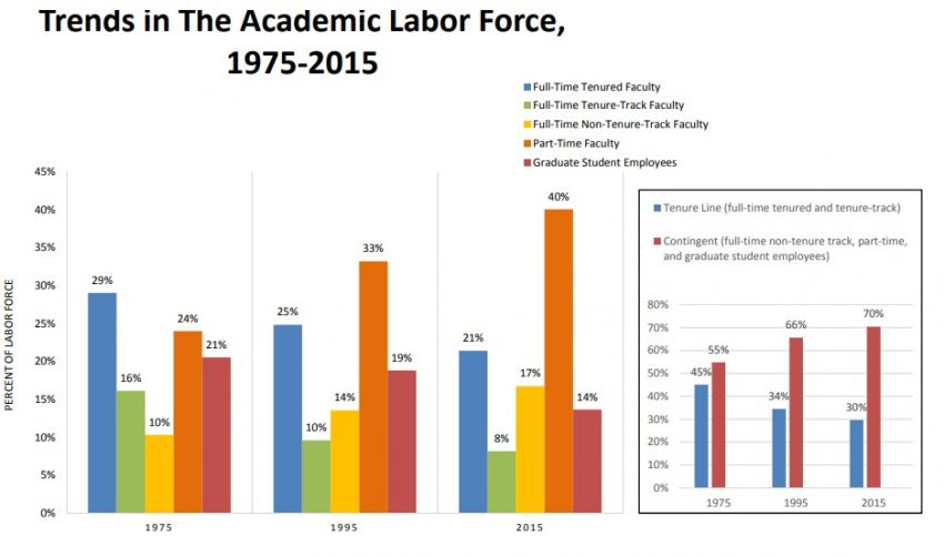 Why the Growing Reliance on Adjunct Faculty is a Bad Thing | The Stream
