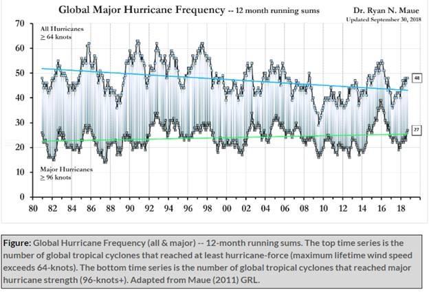 graph Maue