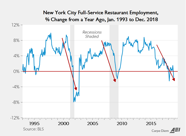 nyc-employment