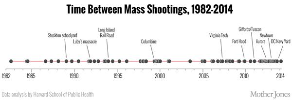 time-between-shootings