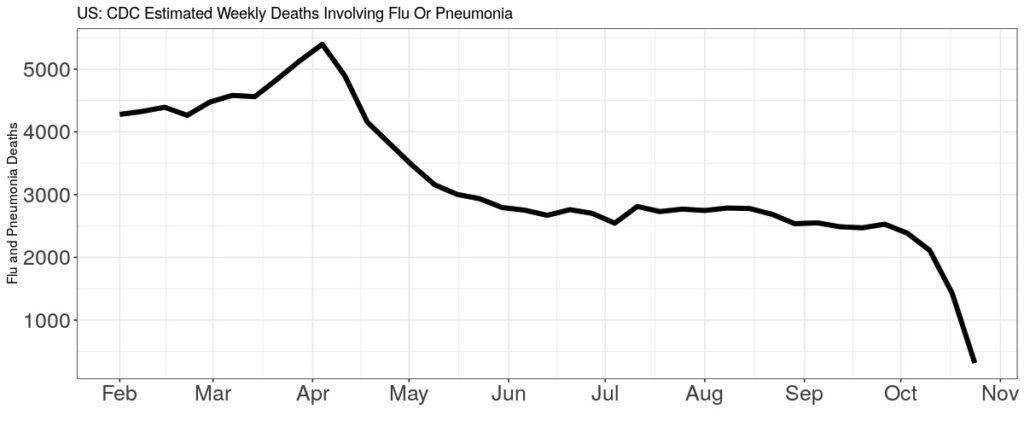 us weekly flu deaths
